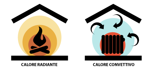 icone calore radiante e convettivo
