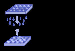 illustrazione dei processi di penetrazione e repellenza dei prodotti chimici su un materiale